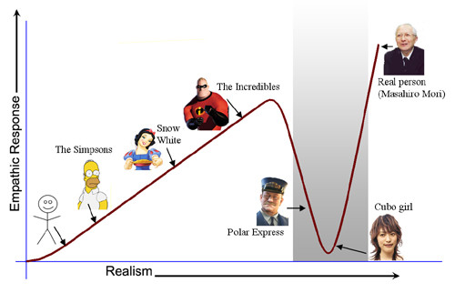uncanny_graph_blog