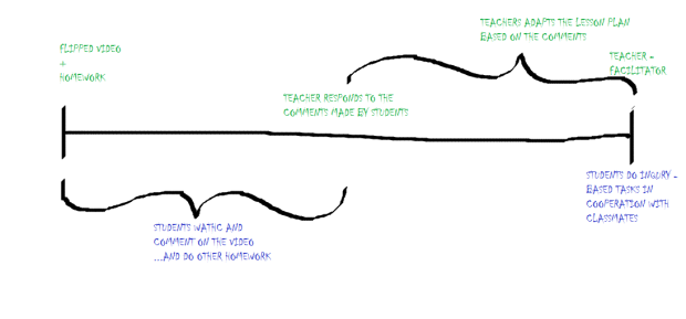 Flipped Learning loop (english)